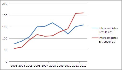 Evolução do número de intercambistas 2003-2012